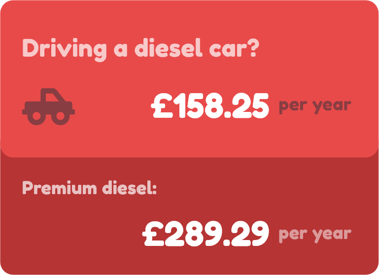 Compare UK Petrol & Diesel Prices | PetrolPrices